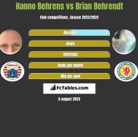 Hanno Behrens vs Brian Behrendt h2h player stats
