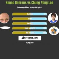 Hanno Behrens vs Chung-Yong Lee h2h player stats