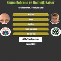 Hanno Behrens vs Dominik Kaiser h2h player stats