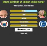Hanno Behrens vs Fabian Schleusener h2h player stats