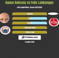 Hanno Behrens vs Felix Lohkemper h2h player stats