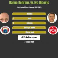 Hanno Behrens vs Ivo Ilicevic h2h player stats