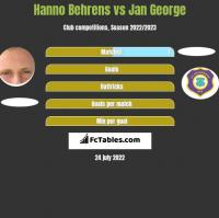 Hanno Behrens vs Jan George h2h player stats
