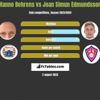 Hanno Behrens vs Joan Simun Edmundsson h2h player stats