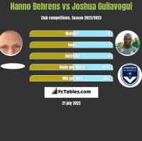 Hanno Behrens vs Joshua Guilavogui h2h player stats