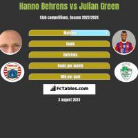 Hanno Behrens vs Julian Green h2h player stats