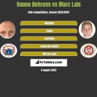 Hanno Behrens vs Marc Lais h2h player stats