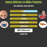 Hanno Behrens vs Milos Pantovic h2h player stats