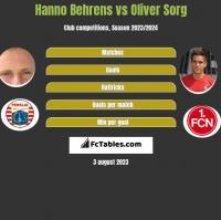 Hanno Behrens vs Oliver Sorg h2h player stats