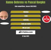 Hanno Behrens vs Pascal Koepke h2h player stats