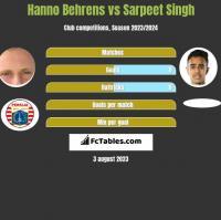 Hanno Behrens vs Sarpeet Singh h2h player stats