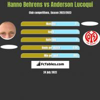 Hanno Behrens vs Anderson Lucoqui h2h player stats