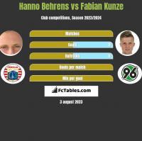 Hanno Behrens vs Fabian Kunze h2h player stats