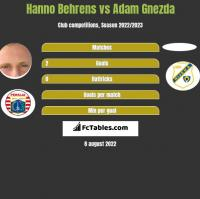 Hanno Behrens vs Adam Gnezda h2h player stats