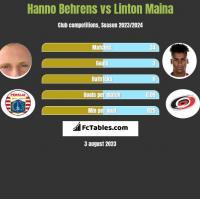 Hanno Behrens vs Linton Maina h2h player stats
