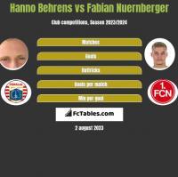 Hanno Behrens vs Fabian Nuernberger h2h player stats