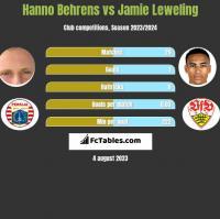 Hanno Behrens vs Jamie Leweling h2h player stats