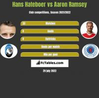 Hans Hateboer vs Aaron Ramsey h2h player stats