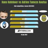 Hans Hateboer vs Adrien Tameze Aoutsa h2h player stats