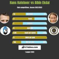 Hans Hateboer vs Albin Ekdal h2h player stats