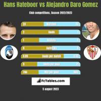 Hans Hateboer vs Alejandro Daro Gomez h2h player stats