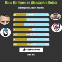 Hans Hateboer vs Alessandro Deiola h2h player stats