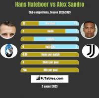 Hans Hateboer vs Alex Sandro h2h player stats