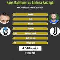 Hans Hateboer vs Andrea Barzagli h2h player stats