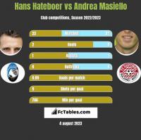 Hans Hateboer vs Andrea Masiello h2h player stats