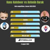 Hans Hateboer vs Antonin Barak h2h player stats