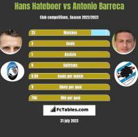 Hans Hateboer vs Antonio Barreca h2h player stats