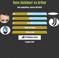 Hans Hateboer vs Arthur h2h player stats