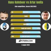 Hans Hateboer vs Artur Ionita h2h player stats