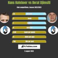 Hans Hateboer vs Berat Djimsiti h2h player stats
