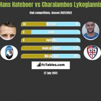 Hans Hateboer vs Charalambos Lykogiannis h2h player stats