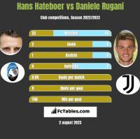 Hans Hateboer vs Daniele Rugani h2h player stats