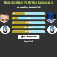 Hans Hateboer vs Davide Zappacosta h2h player stats