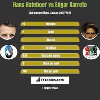 Hans Hateboer vs Edgar Barreto h2h player stats