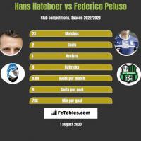 Hans Hateboer vs Federico Peluso h2h player stats