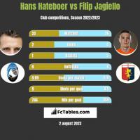 Hans Hateboer vs Filip Jagiello h2h player stats
