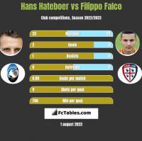 Hans Hateboer vs Filippo Falco h2h player stats