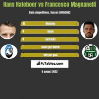 Hans Hateboer vs Francesco Magnanelli h2h player stats