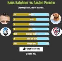 Hans Hateboer vs Gaston Pereiro h2h player stats