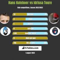 Hans Hateboer vs Idrissa Toure h2h player stats