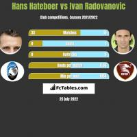 Hans Hateboer vs Ivan Radovanovic h2h player stats