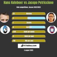 Hans Hateboer vs Jacopo Petriccione h2h player stats