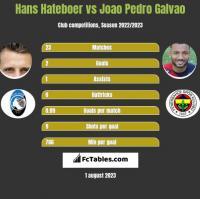 Hans Hateboer vs Joao Pedro Galvao h2h player stats