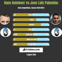 Hans Hateboer vs Jose Luis Palomino h2h player stats