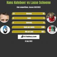 Hans Hateboer vs Lasse Schoene h2h player stats