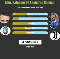 Hans Hateboer vs Leonardo Bonucci h2h player stats